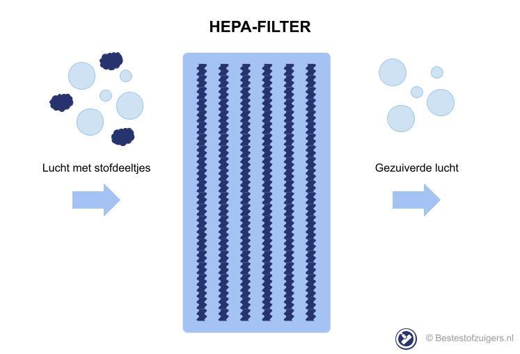 wat is een hepa filter